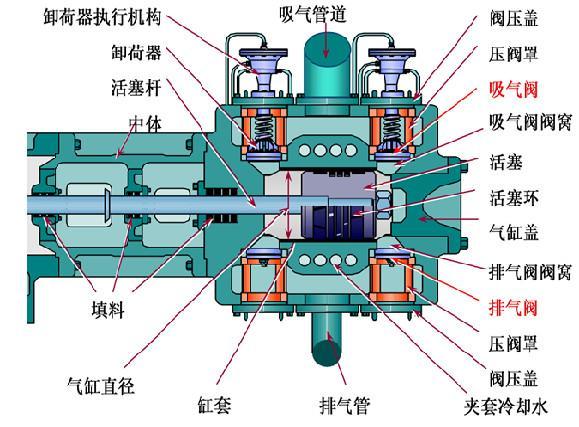离心式压缩机内部结构图-专业自动化论坛-中国工控网
