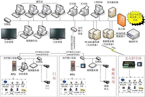 系统结构框图