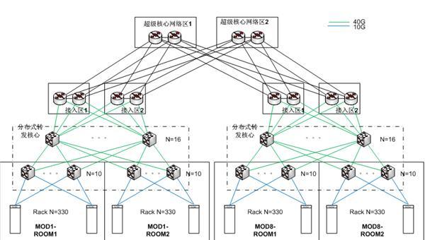 图6 Source From DELL Force10   虚拟化网络为了降低延时提升数据转发效率,采用了非常复杂的交换矩阵,导致链路的连接关系非常复杂,采用传统手动工单对布线系统被动管理的方式将很难适应此类网络结构的管理,同时项目移交后对用户的后续日常维护将造成非常大的困扰。采用智能基础设施管理系统不仅仅能对布线系统进行操作指引与实时导航作用,更重要的是智能基础设施管理系统以流程化主动纠错的模式促使管理人员遵守标准的IT流程化管理要求,提高网络与基础设施的维护效率与管理水平,杜绝因操作错误造成系统宕机