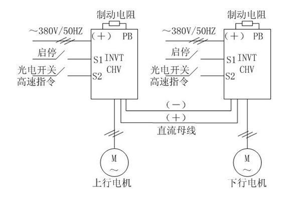 如上图,电机的电路上都加装了市电、节电接触器,这样可以有自动、手动两种工作模式选择:手动模式下,变频器不工作,整套系统手动起停、工频运行;自动模式下,电机由变频器直接拖动,变频运行。   3、变频系统特点    该方案采用英威腾CHV180电梯专用变频器,CHV180变频器在开环矢量控制模式下具有低频启动扭矩大、响应速度快等特点,在0.