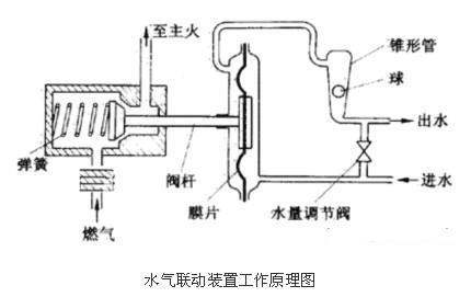 燃气热水器维修求助图片