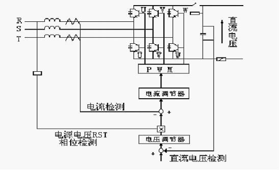 由于直流电路的电能无法通过整流桥回馈到电网,仅靠变频器本身的电容