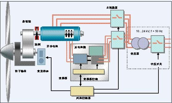 论文-变速恒频风力发电机控制系统的设计与试验-专业