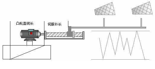 台达自动化产品在倍捻机上的控制应用