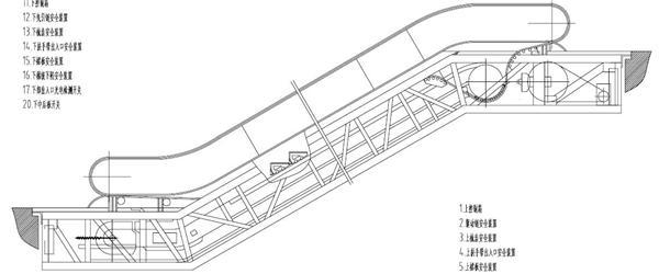 图1-2 1.3.2自动人行道的结构 自动人行道是由动力驱动的人员输送设备,其人员运载面(例如:踏面、胶带)始终与运行方向平行且保持连续。自动人行道是机器,即使在非运行状态下,也不能当作固定通道使用。自动人行道结构示意图如图1-3所示。
