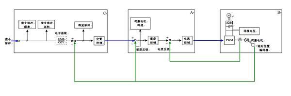 2,c为控制器,a b是驱动器,伺服电机为执行原件,编码器为检测反馈元件