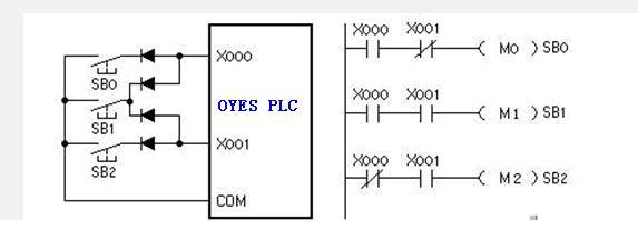 在需要用指示灯显示奥越信PLC驱动的负载(例如接触器线圈)的状态时,可以将指示灯与负载并联,并联时指示灯与负载的额定电压应相同,总电流不应超过允许值。可以选用电流小、工作可靠的LED(发光二极管)指示灯。可以用接触器的辅助触点来实现OYES PLC外部的硬件连锁。系统中某些相对独立或比较简单的部分,可以只用一个OYES PLC,使用继电器电路来控制,这样也可以减少所需的PLC的输入点和输出点。 TAGS: 奥越信PLCOYES PLC