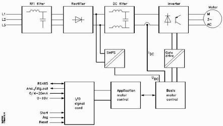 变频器控制电源异常或变频器内部控制板与功率板交互通讯有故障引起的