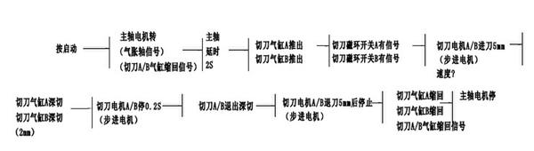 求编程 用三菱plc控制两个步进电机