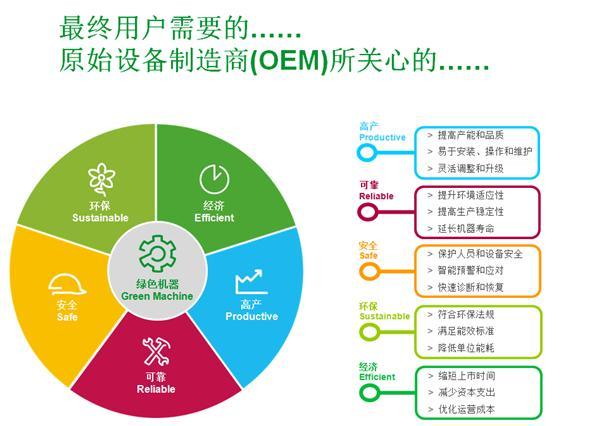施耐德绿色机器自动化解决方案MachineStruxure 施耐德电气MachineStruxure机器自动化平台依托简易精智并且富于创新的产品和先进开放的技术为基础;灵活的智能控制器硬件核心和统一的SoMachineTM软件环境作为实施对象;再结合T.V.D.A( 经过测试、验证及归档的架构)、AFB( 应用功能块) 以及行业Know-how 等专有技术,通过贯穿整个机器生命周期的服务和支持体系,最终为OEM 客户实现提升性能、降低能耗、优化成本的自动化解决方案核心价值。测试结果显示,它可助