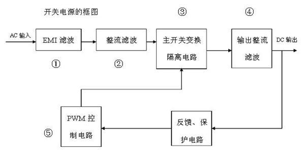 开关电源原理框图解释-专业自动化论坛-中国工控网