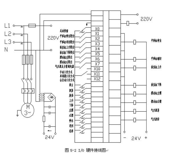 大神们给我看看这个三菱plc机械手设计,定义接口和编程是不是有问题啊