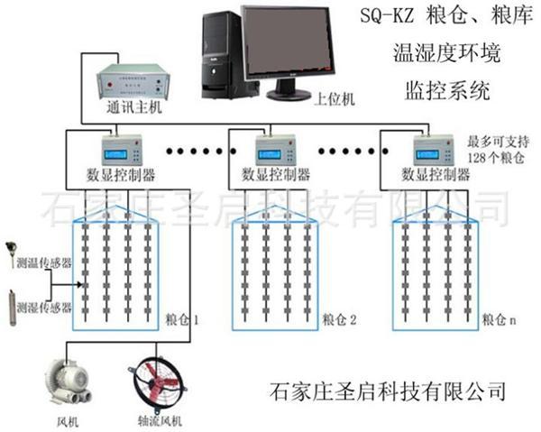 粮仓粮库环境温湿度综合监控管理系统设计方案
