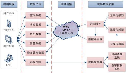 生态农业温室环境监控系统