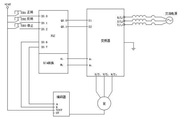 变频器,交流电机,编码器