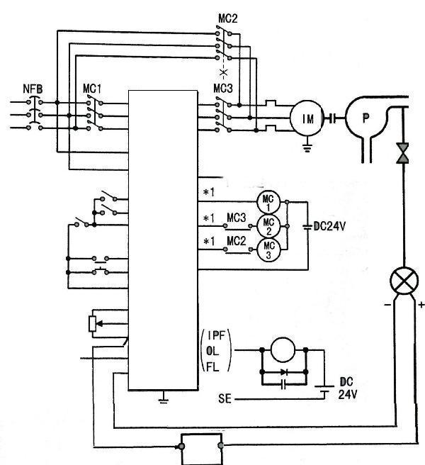 图3 VFD-F变频器PID控制接线图 变频器的极限输出频率的检测输出信号、工频运行信号及变频运行信号等均接入PLC,作为增减机信号及执行PID控制的变频器控制信号。 3恒压供水系统软件设计 3.1PLC控制设计 恒压供水控制系统为水厂自动化系统中的一个子程序,其控制过程为:操作人员通过在远程控制室人机界面(WINCC)中输入泵房机组运行水压,系统通过工业以太网Industrial Ethernet将参数传递到 PLC主站S7-300,主站再通过现场控制主线Profibus-DP传送控制指令到泵房控制子