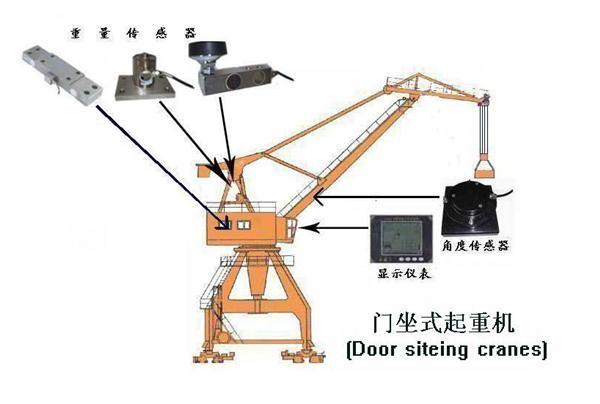 龙门吊,架桥机安全监控系统