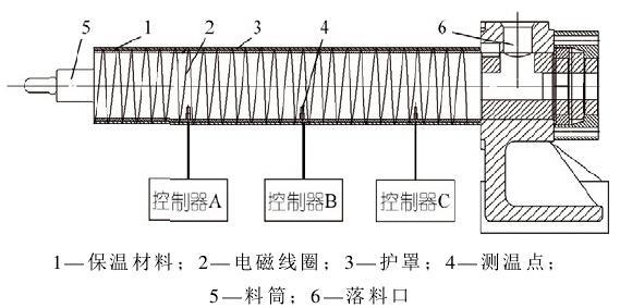 电磁感应加热圈结构图