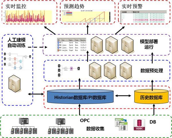 本系统主要包括以下几个子系统:数据收集子系统,预处理子系统,存储