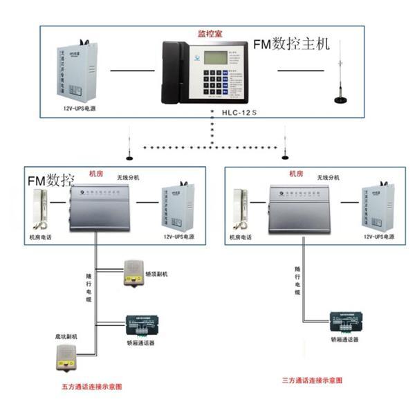 一.互联创科技HLC-12S型系统概述: HLC-12S型FM数控无线电梯对讲呼叫系统是我公司推出的FM无线的升级产品,是在成熟的FM调频的基础上设计的一款针对中端市场的一款产品,在原有FM的基础上增加了显示功能,能以阿拉伯数字的形式显示具体电梯号码。具有群呼巡检等一系列功能 二、HLC-12S无线对讲功能介绍(FM数控电梯无线对讲) 1、呼叫 当电梯使用过程中发生故障停机或停电困人等意外情况时电梯乘客可轻按呼叫键向值班室发出呼叫信号,电梯轿厢将自动播放提前录制的安慰语音。 2、特点: 乘客一键自动报