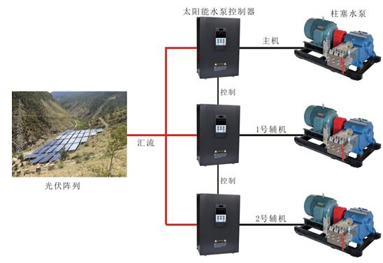 (1) 水泵设计选型 项目要求输水扬程达到250m,考虑到管阻和天气等影响,扬程放大到1.6倍,按照400m的扬程设计。为满足水流量要求,选择流量23立方米/小时、压力4Mpa的37KW柱塞泵(电动往复泵)4台,3台并联工作,一台做为备用; (2) 太阳能水泵控制器设计选型 由于高原地区空气稀薄、昼夜温差大,对太阳能水泵控制器的散热性能和电子元器件的耐温性能有一定要求。现场使用三晶电气提供的3台PDS23-4T075太阳能水泵控制器驱动水泵运行; (3) 太阳能组件设计选型 现场选择245W的多晶组件,
