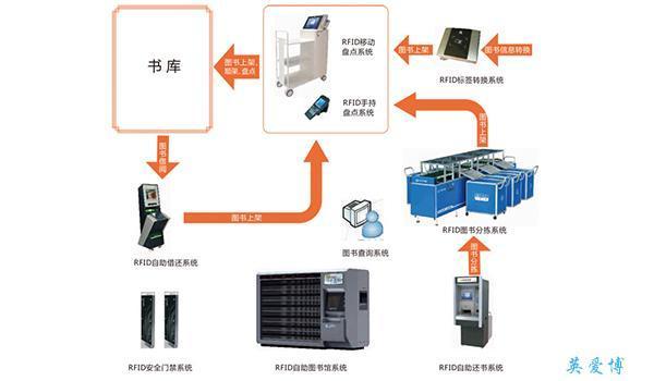 rfid图书馆管理系统解决方案