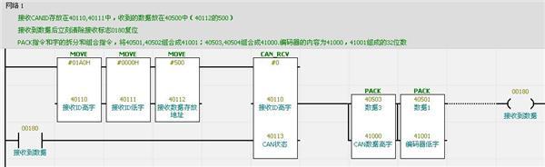 回复内容: 对: 佛曰_樊 有功能块啊 你是要和什么通讯啊 内容的回复! 大侠能提示下具体用什么功能块吗,我的情况是这样,要使用施耐德的PLC连接一个仪表,这个仪表的数据是固定通讯速率,主动发送的,打电话问了施耐德的技术支持,答曰要用第三方的库的功能,CAA_CANL2.LIB,可惜帮助文件写的模模糊糊,又没有提供读的例子,我反复试验了几天,仍然没有结果,头都大了,差点忘了说,对方发送的数据帧的ID不是固定的!