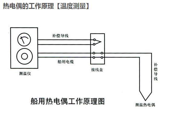温度传感器的温度特性测量——电桥法测ntc100热敏电阻温度特性曲线