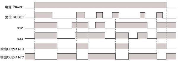 用于监控急停开关、安全门开关、双路PNP输出型安全光幕。 产品参数: 最小尺寸实现最大功能,性能等级:PL e;安全类别:Cat.4; SIL 3 1、可检测输入触点的短路故障 2、可选择受控手动复位和自动复位 3、具有自我监控的电路 4、工作状态实时监测 5、多种型号可供选择 特性: 双通道操作 手动/自动复位 供应电压:24VDC 3常开和1常闭 35mm DIN 导轨安装 插件式接线端(龙式弹簧式持端子) 具有电源、通道1,2状态LED指示灯 通过扩展模块,增加可用安全触电的数量 主要参数: 型号