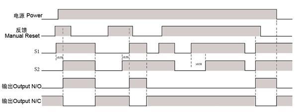 莱恩双手安全继电器接线图-专业自动化论坛-中国工控