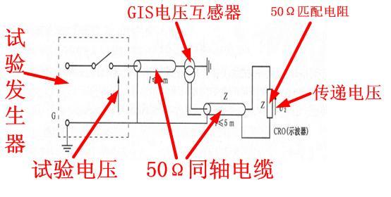 图说gis互感器传递过电压的测量规范