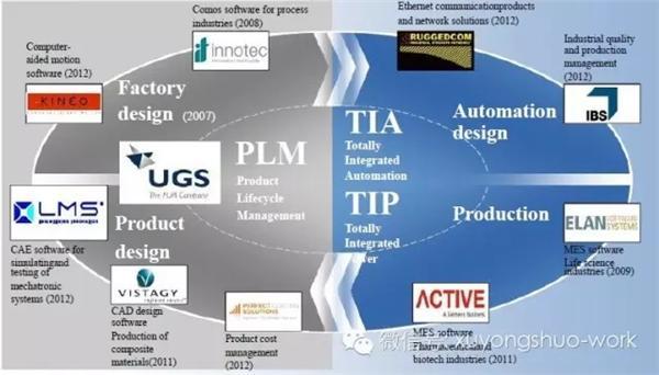 许永硕:工业4.0需要研究的企业-专业自动化论坛-中国工控网