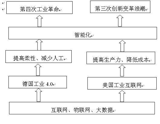 郭朝晖:工业4.0与工业互联网之比较-专业自动化论坛-中国工控网