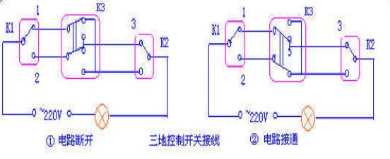 在开关K1和K2之间任意点接入双刀双掷开关K3,便可以实现三地独立控制,K1/K2/K3处于图1状态時,电路是断开的,这時无论扳动那一开关,都能使灯亮,当K1/K2/K3处于图2接通状态時,电路是接通的,这時无论扳动那一开关,都能使灯熄。
