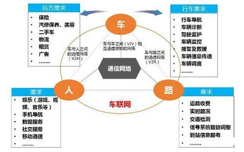 智能知识---车联网生态圈角色价值及主流商业模式