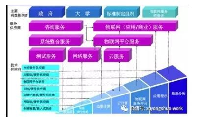 许永硕 完善的物联网框架图帮助判断物联网发展趋势