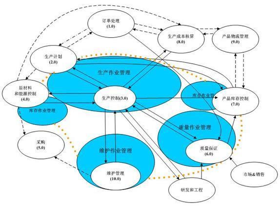 圖2 MES功能模塊 3.軟件功能簡述 1)裝配計劃管理:包括總成年度、月度、三日滾動和當日裝配計劃的編制和調整;總成三日滾動、當日裝配計劃下達、執行和計劃進度跟蹤。裝配計劃與ERP系統等的接口。 2)裝配工藝管理:包括裝配生產線的各個工位的工序、裝配的零部件、裝配時間等的管理,以及裝配工藝改進、工位裝配工藝瀏覽人機界面。 3)物料配送管理:根據總成當日裝配計劃、工位智能料架記錄合理配送各個工位料架的物料,并提供物料消耗情況及配送批次跟蹤。 4)質量在線管理:根據質量標準,對所采集的數據進行自動判斷,超