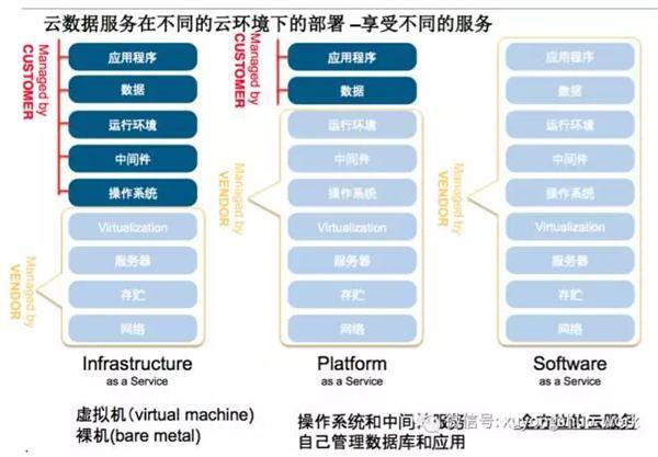 物联网PaaS平台承载未来业务