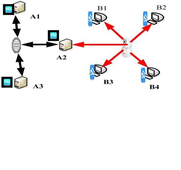 internet网,图中黑线所示