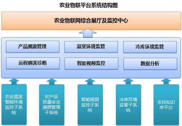 农业物联网综合服务平台
