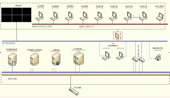 4.系统功能结构图