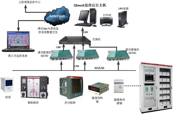 分布式设计思想,对变配电系统进行集中监控管理和
