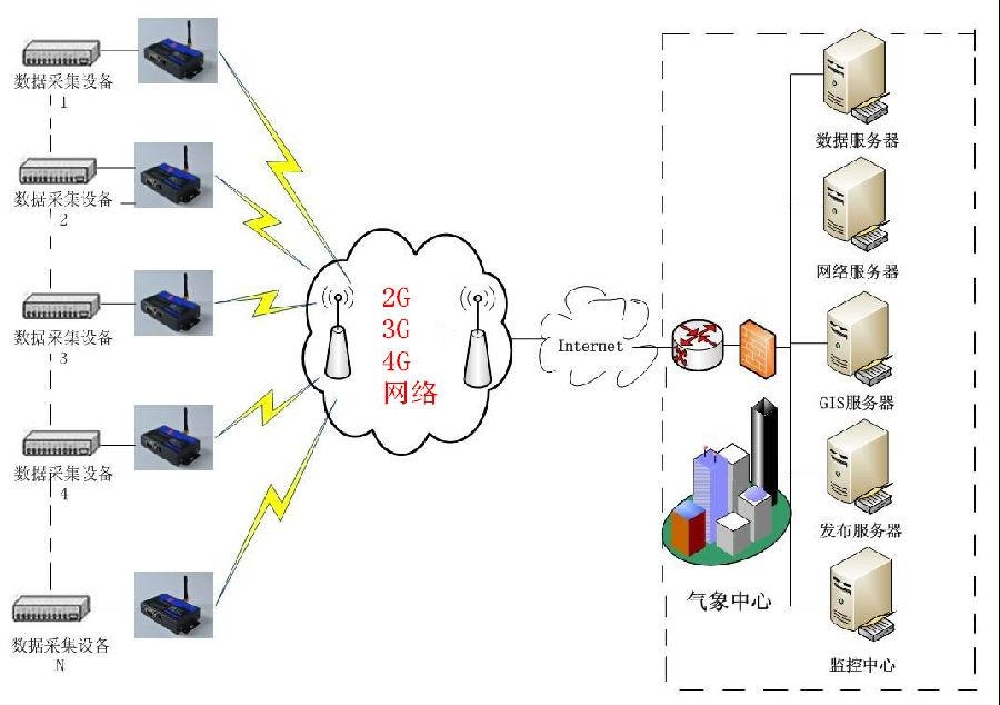 才茂通信2g/3g/4g dtu无线数传终端网络气象信息采集系统应用方案