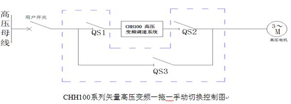 英威腾chh100高压变频器在煤矿皮带机上的应用