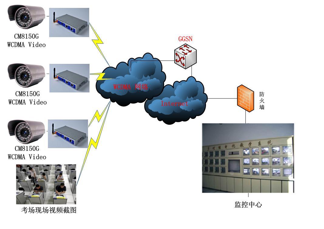 网络拓扑图:二 1)视频服务器或者IP摄像头的选择 根据各考场的环境以及需求选择不同品牌的视频服务器或者IP摄像头。 无线传输采用厦门才茂的CM8150R 3G/4G路由器 CM8150R 无线路由器,采用高性能的32位工业级ARM9通信处理器,以嵌入式实时操作系统为软件支撑平台,系统集成了3G/4G无线技术、在线维持技术和VPN安全技术,可以为客户提供远程、稳定、可靠的无线视频监控。可广泛应用于移动车载视频采集、应急指挥现场视频监控、道路交通现场图像监控、汽车客运安全图像监控、野外模拟作战系统图像监控