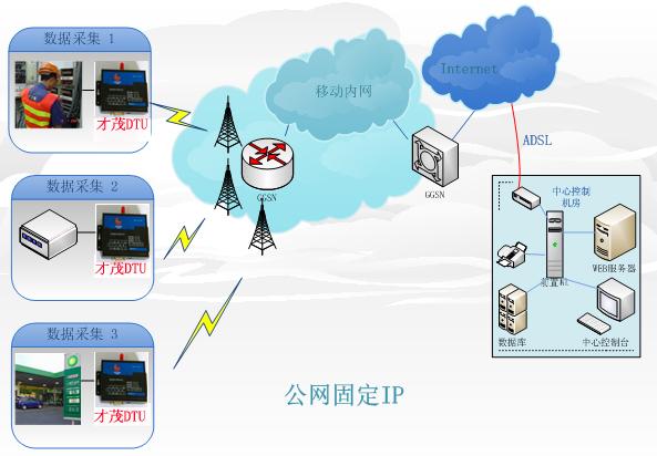 3g/4g无线网络数据监控系统方案介绍