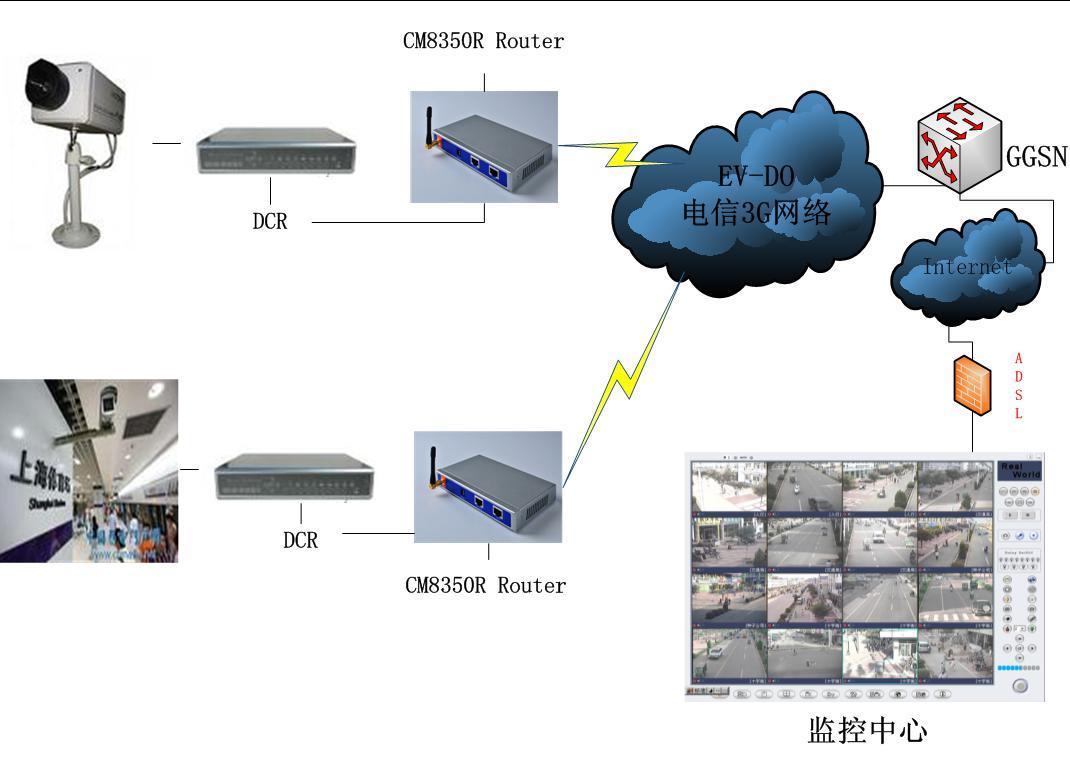 监控中心采用Internet接入,其接入方式有多种方式,只要具有公网IP地址(动态或静态)即可。电信、网通等电讯公司提供的专线接入获得固定IP一般是公网IP地址,也就是Internet上可以访问的IP地址,ROUTER与监控中心服务器的连接通过CDMA 2000 Internet,安全级别稍低,但是可以通过由电信运营商经VPN隧道连接至监控中心服务器,这样可以大大提高安全级别并且可以减小时延。 三、系统的实现国内领先的通信技术论坛,我们专注于移动通信技术,通信工程师的网上家园。 z-_1v#H$R