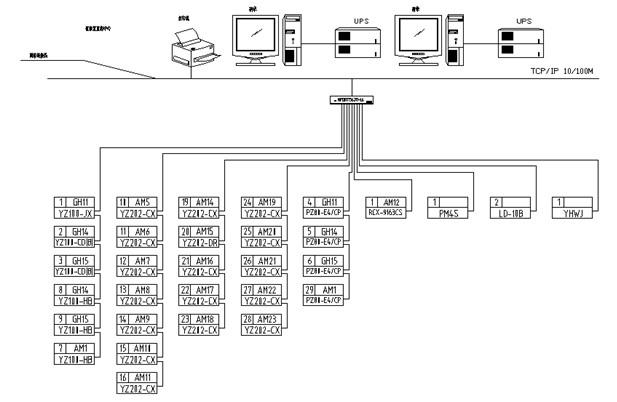 电力监控系统在日立建基项目的应用方案