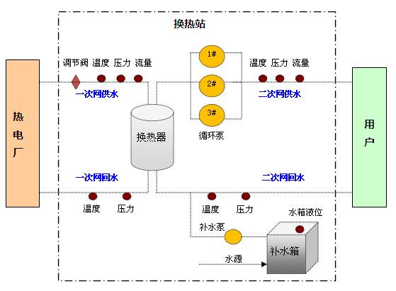 系统构成: 监控中心:服务器、值班员计算机、换热站远程监控系统软件。 通信网络:GPRS、INTERNET公网(监测中心申请固定IP)或ADSL、光纤。 监测设备:换热站监控终端。 现场设备:温度变送器、压力变送器、热量表、水泵/阀门控制柜等。 系统拓扑图: