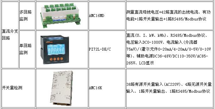 如需说明书等详细资料,可致电联系。 安科瑞电气股份有限公司 销售经理:张晓丽 公司电话:021-59104852 18702111813 工作QQ:2880157855 旺旺号码:acreldq 在线邮箱:2880157855@qq.com 公司地址:上海市嘉定区育绿路253号